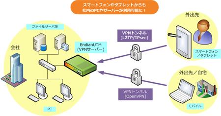 スマートフォン/タブレットからのvpn接続 プラムシステムズ株式会社